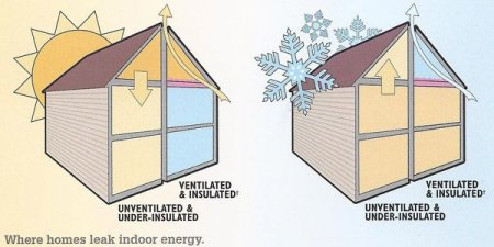 Air Infiltrates Into And Out Of Your Home Around Doors Windows Holes S Improving Insulation